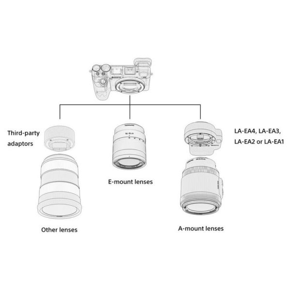 Sony Alpha ILCE6500 Mirrorless Digital Camera Body Black + Sony E 18-135mm f/3.5-5.6 OSS Lens