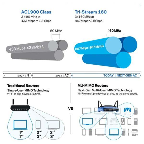 Linksys WRT3200ACM AC3200 MU-MIMO Gigabit Wifi Router