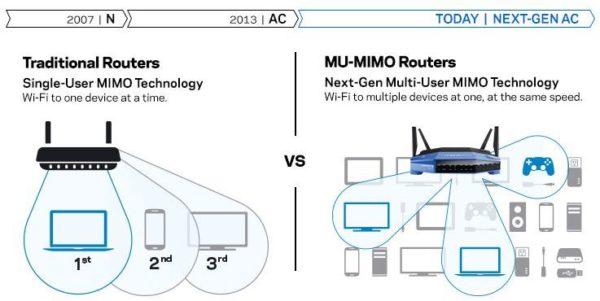Linksys WRT3200ACM MU-MIMO Gigabit Router+ Belkin F7D7602UK IP Cam
