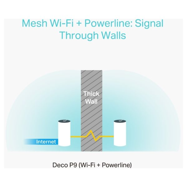 Tp-link Deco P9(3-pack) Whole Home Hybrid Mesh Wi-Fi System AC1200 + AV1000